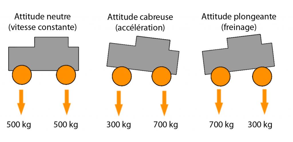 notion transfert de charge automaitrise
